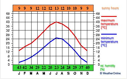 Courbe des températures - Las Vegas