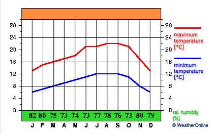 Courbe des températures - San Francisco
